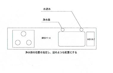3水栓の位置で変わる 用添付画像